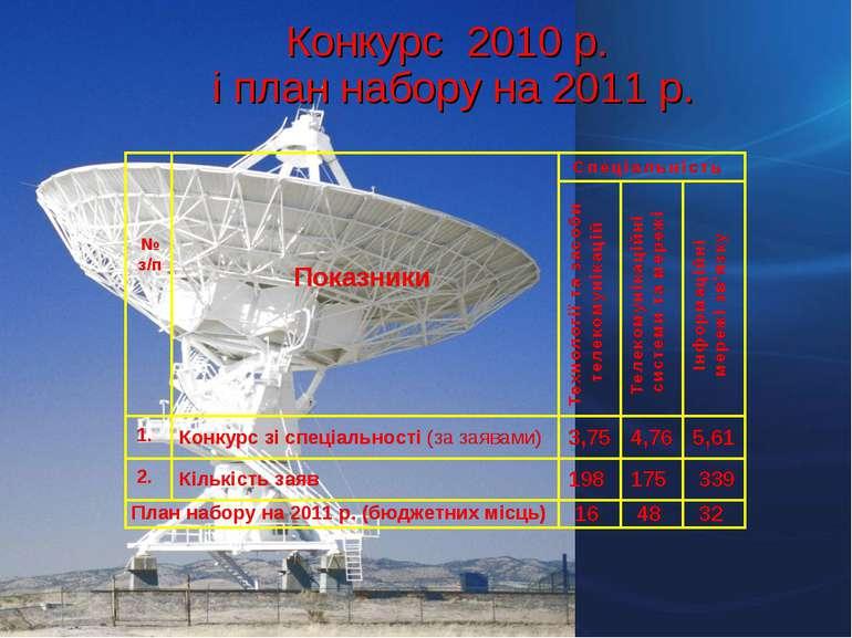 Конкурс 2010 р. і план набору на 2011 р.