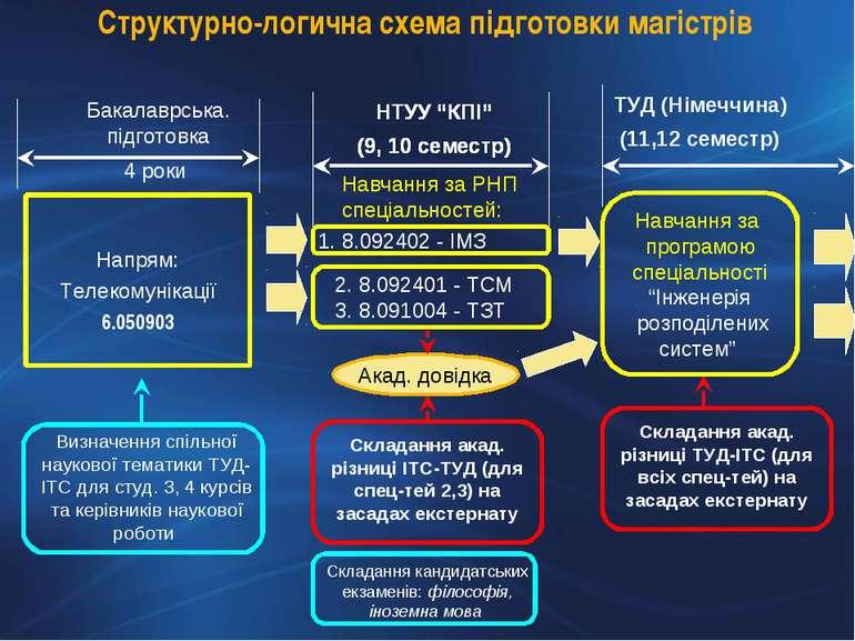 Структурно-логична схема підготовки магістрів Напрям: Телекомунікації 6.05090...