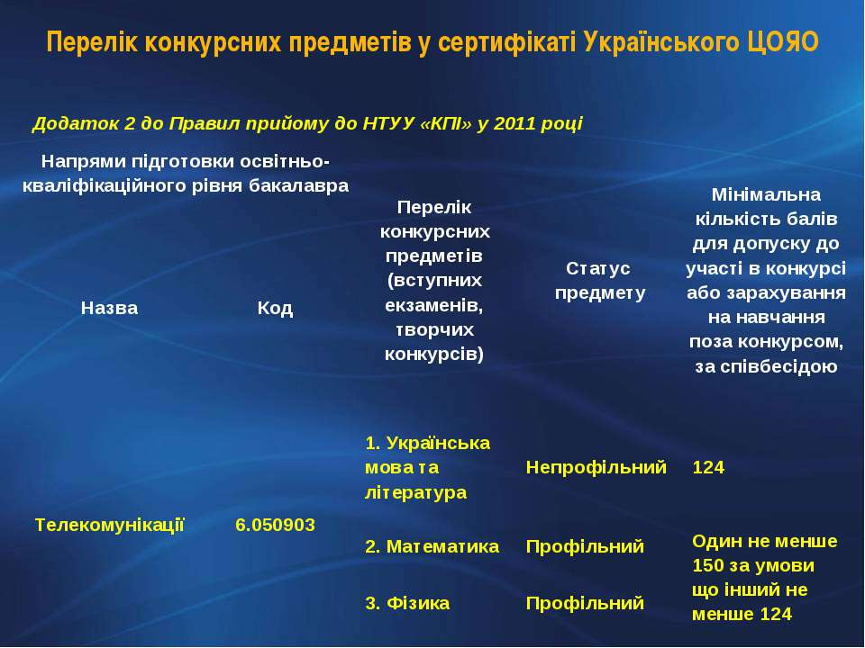 Перелік конкурсних предметів у сертифікаті Українського ЦОЯО Додаток 2 до Пра...