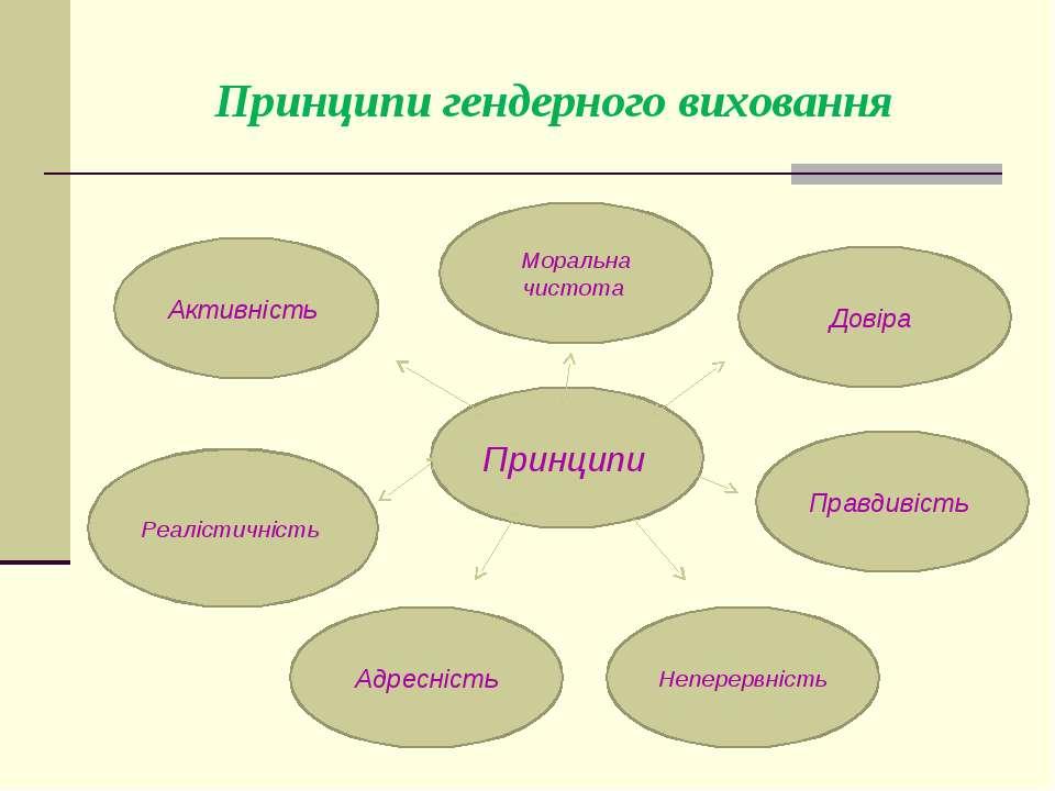 Принципи гендерного виховання Принципи Активність Реалістичність Адресність Н...