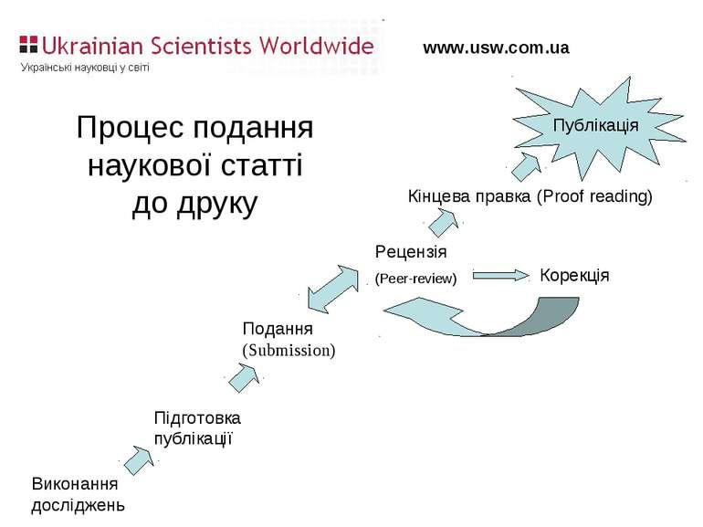 Виконання досліджень Підготовка публікації Подання (Submission) Рецензія (Pee...