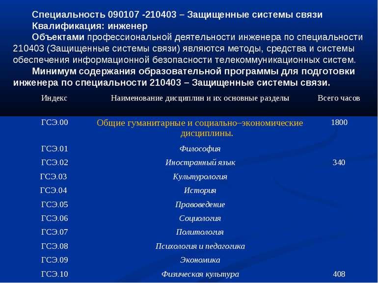 Специальность 090107 -210403 – Защищенные системы связи Квалификация: инженер...