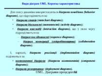 Види діаграм UML. Коротка характеристика Для опису динаміки використовуються ...