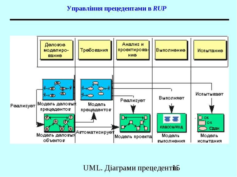 Управління прецедентами в RUP UML. Діаграми прецедентів