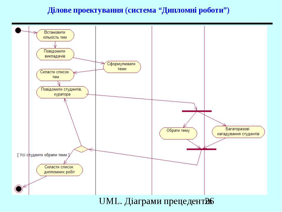 """Ділове проектування (система """"Дипломні роботи"""") UML. Діаграми прецедентів"""