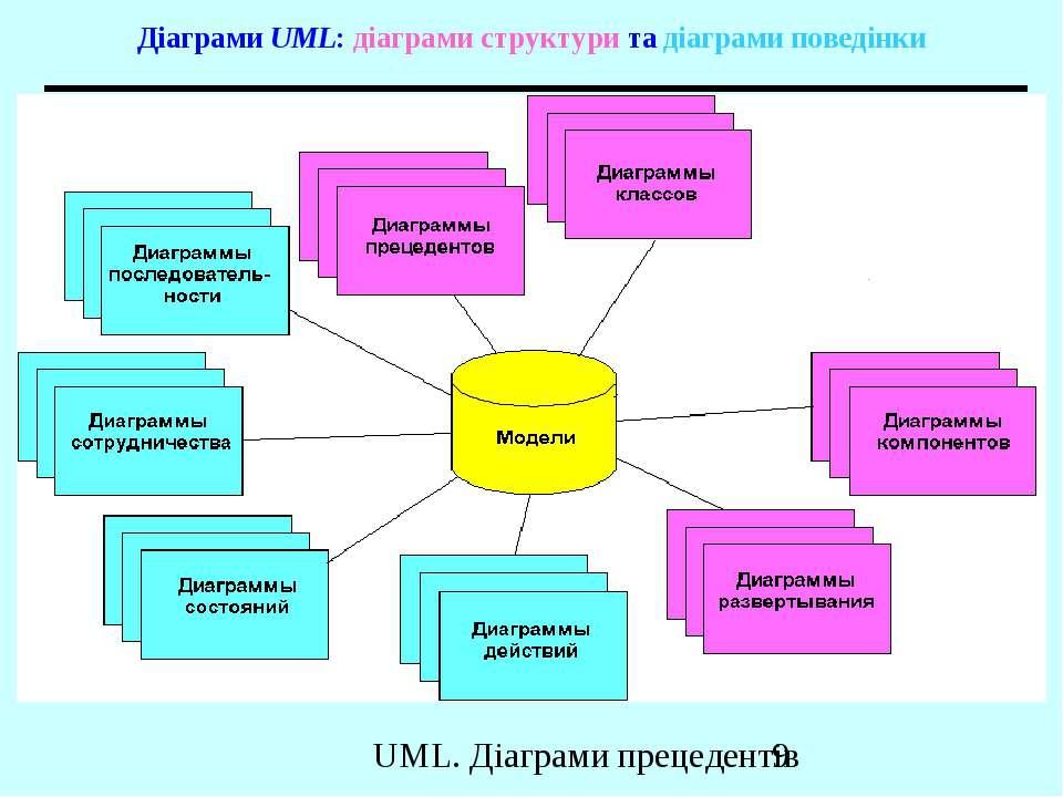 Діаграми UML: діаграми структури та діаграми поведінки UML. Діаграми прецедентів