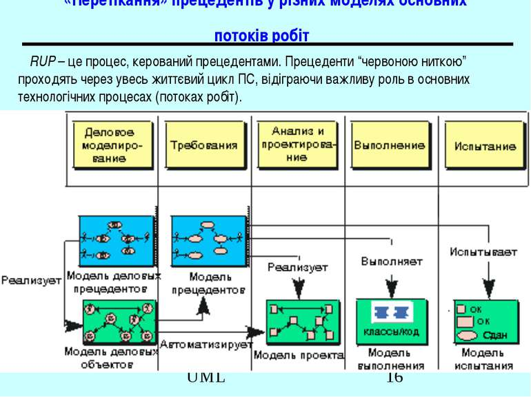 «Перетікання» прецедентів у різних моделях основних потоків робіт RUP – це пр...