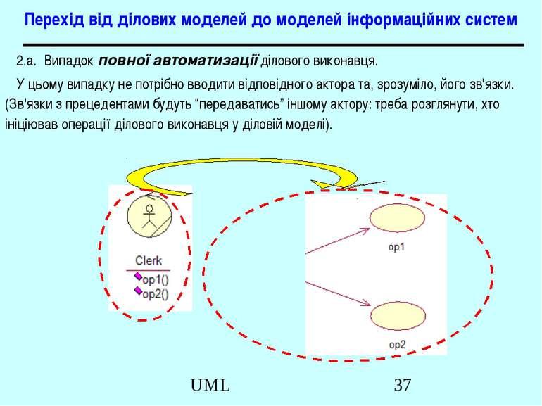 Перехід від ділових моделей до моделей інформаційних систем 2.а. Випадок повн...