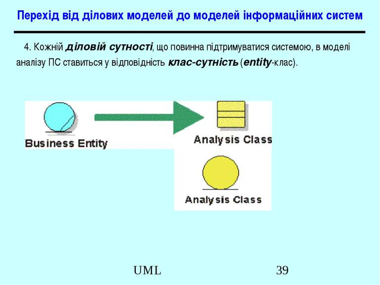 Перехід від ділових моделей до моделей інформаційних систем 4. Кожній діловій...