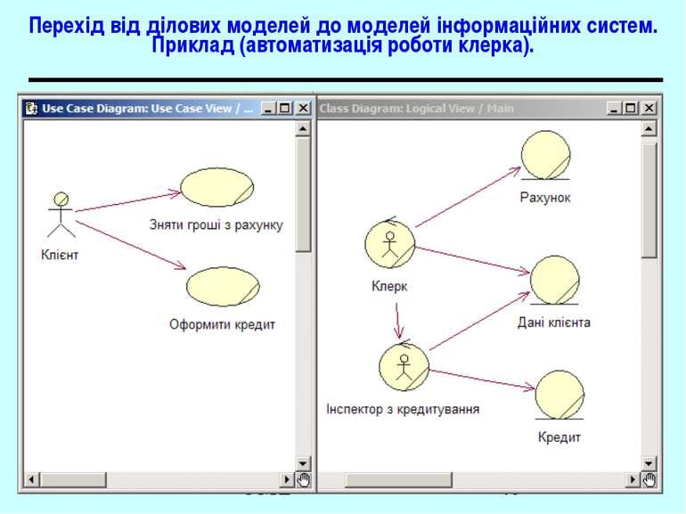 Перехід від ділових моделей до моделей інформаційних систем. Приклад (автомат...
