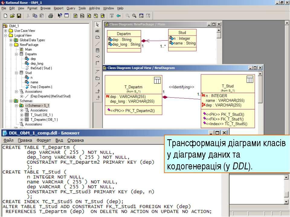 Трансформація діаграми класів у діаграму даних та кодогенерація (у DDL). UML