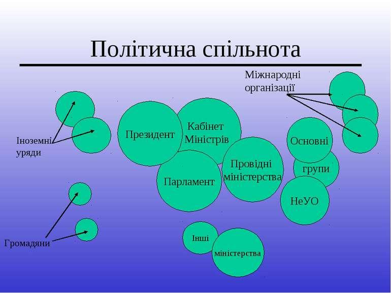 Політична спільнота Кабінет Міністрів Парламент Інші групи Основні НеУО мініс...