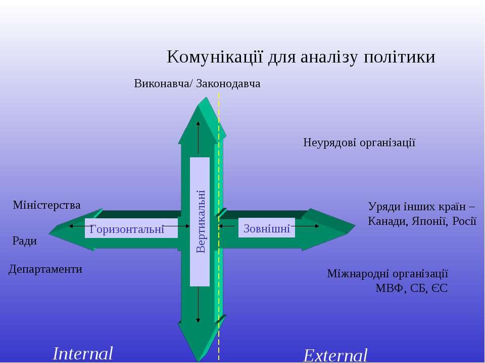 Горизонтальні Зовнішні Виконавча/ Законодавча Вертикальні Міністерства Міжнар...