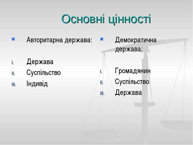 Основні цінності Авторитарна держава: Держава Суспільство Індивід Демократичн...