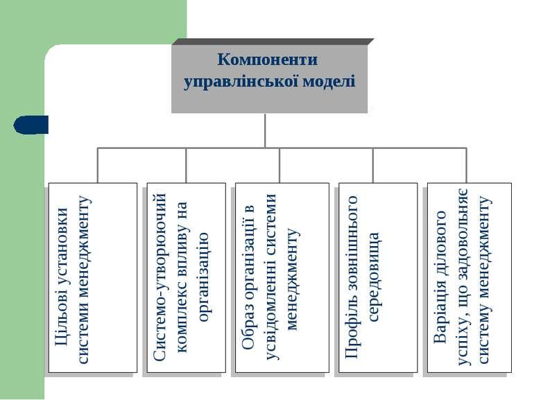 Компоненти управлінської моделі Цільові установки системи менеджменту Системо...