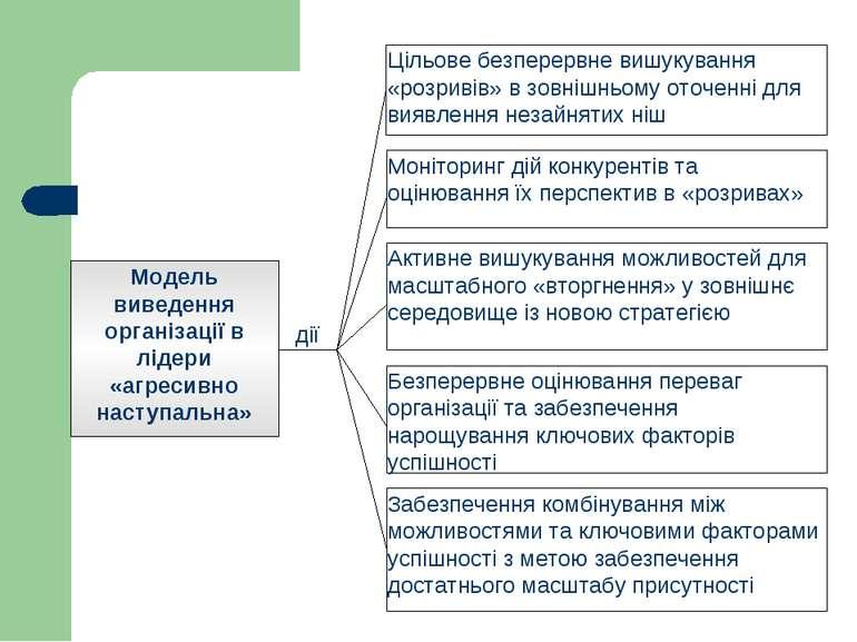 Модель виведення організації в лідери «агресивно наступальна» Цільове безпере...