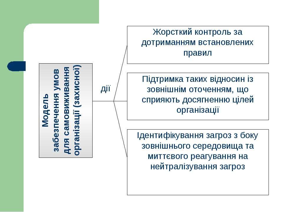 Модель забезпечення умов для самовиживання організації (захисної) Жорсткий ко...
