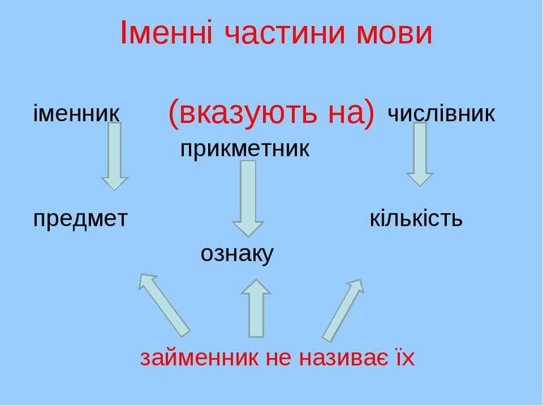 Іменні частини мови (вказують на) іменник числівник прикметник предмет кількі...