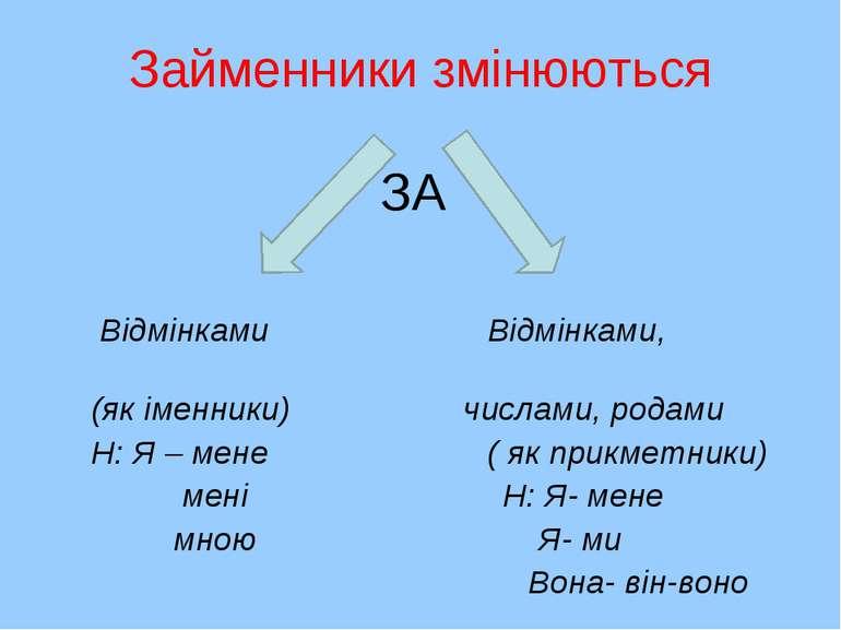 Займенники змінюються ЗА Відмінками Відмінками, (як іменники) числами, родами...
