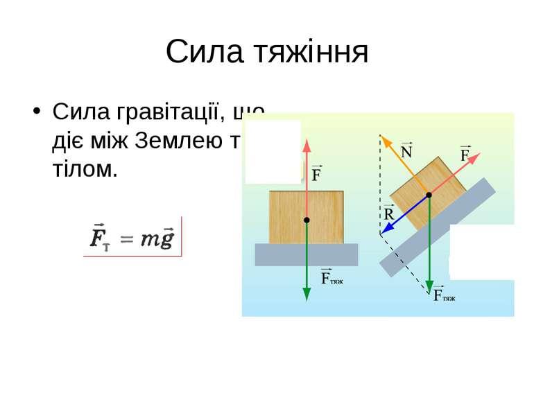 Сила тяжіння Сила гравітації, що діє між Землею та тілом.