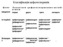 Класифікація цефалоспоринів Ш л я х введення П о к о л і н н я ц е ф а л о с ...