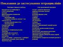 Показання до застосування тетрациклінів Препарат першого вибору Альтернативни...