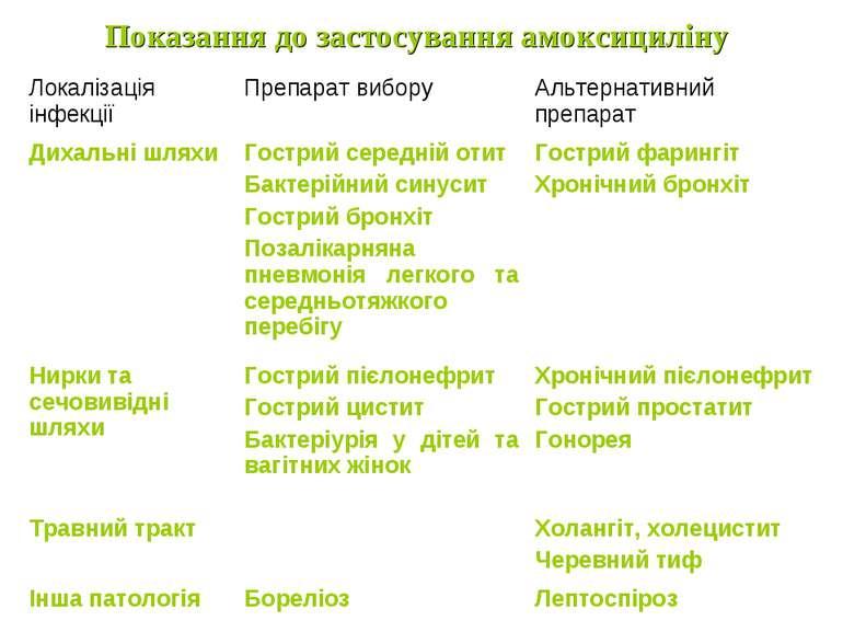 Показання до застосування амоксициліну Локалізація інфекції Препарат вибору А...