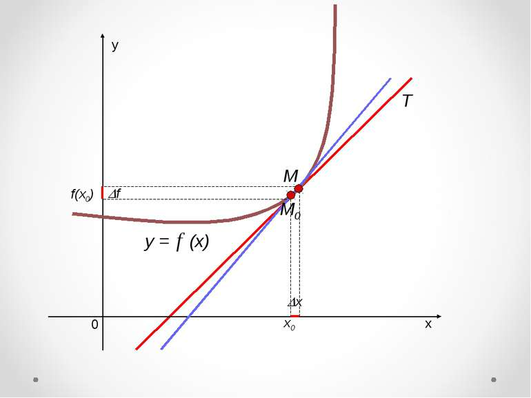 х у 0 y = (x) х0 f(x0) M0 х f M