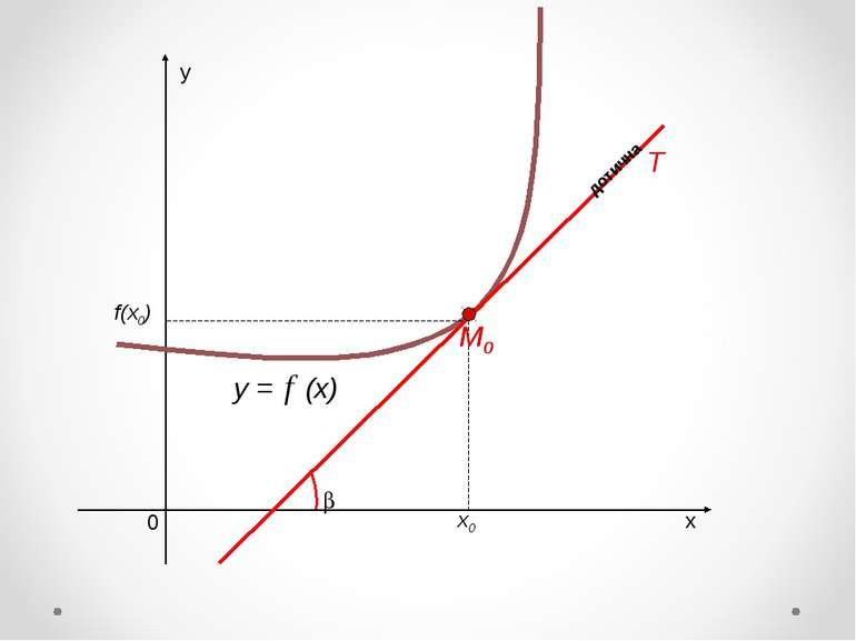 х у 0 y = (x) х0 f(x0) M0