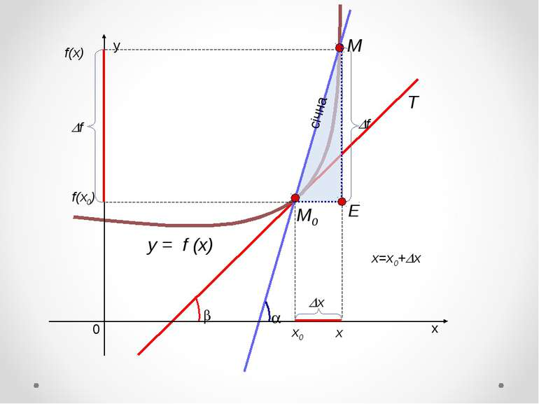 y = f (x) х0 f(x0) х x=x0+ х f(x) Е