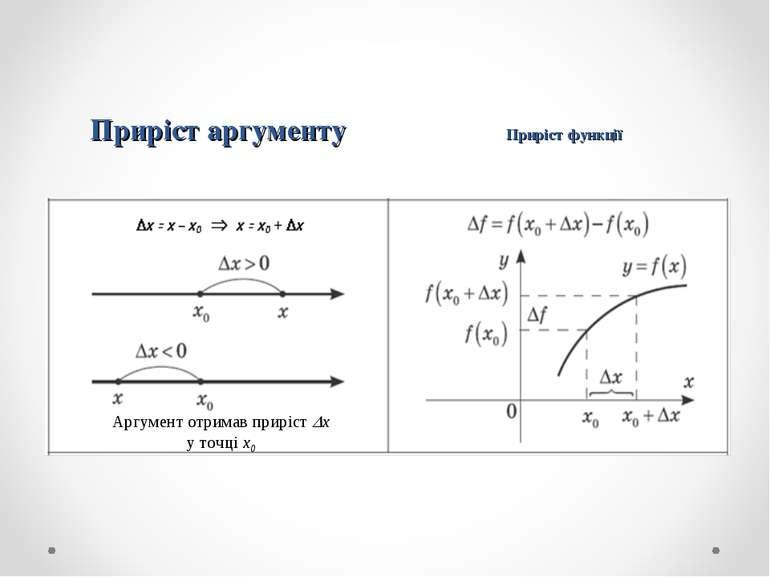 Приріст аргументу Приріст функції Аргумент отримав приріст x у точці х0