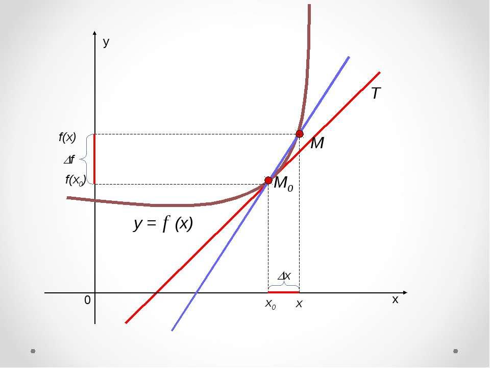 х у 0 y = (x) х0 f(x0) M0 х х f M f(x)