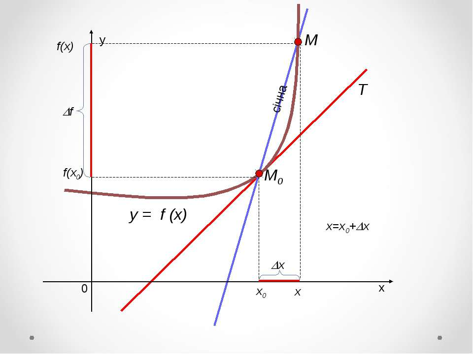 y = f (x) х0 f(x0) х x=x0+ х f(x)