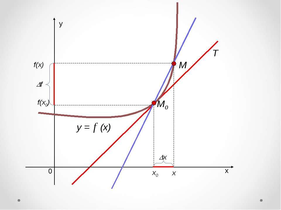 х у 0 y = (x) х0 f(x0) х х f M0 M f(x)
