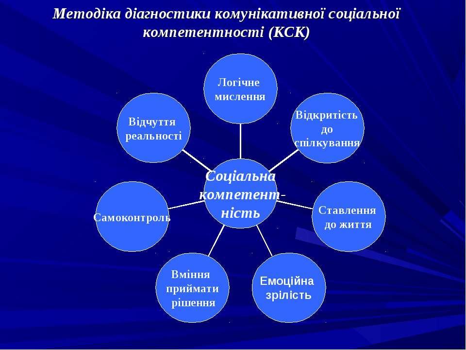Методіка діагностики комунікативної соціальної компетентності (КСК)