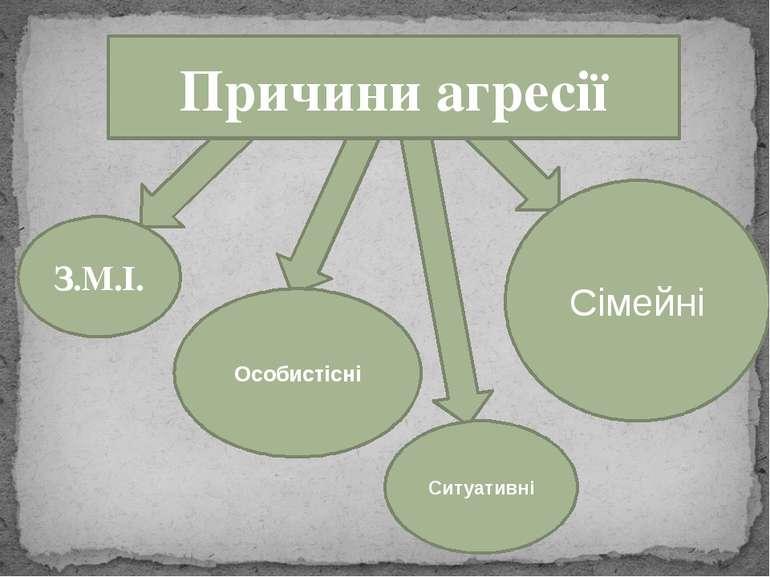 Сімейні Ситуативні Особистісні Причини агресії З.М.І.