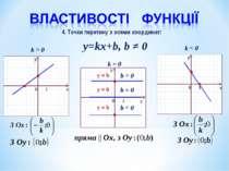 y=kx+b, b ≠ 0 k > 0 k < 0 k = 0 b > 0 y = b 4. Точки перетину з осями координ...