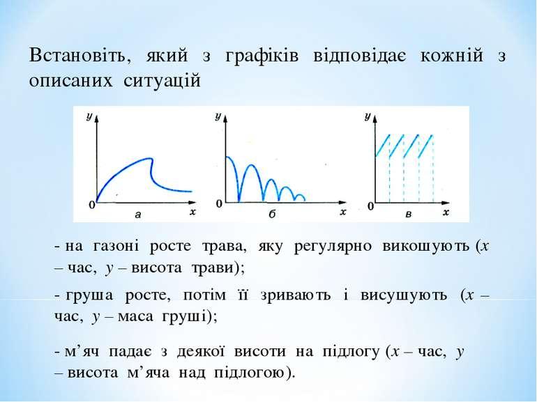 Встановіть, який з графіків відповідає кожній з описаних ситуацій - на газоні...