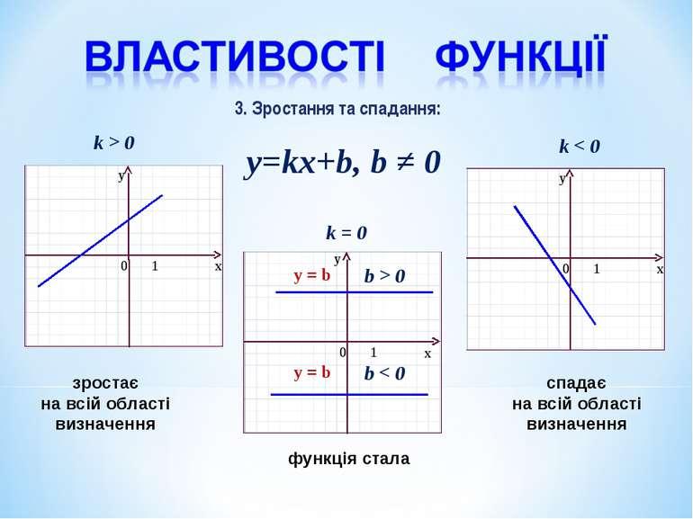 y=kx+b, b ≠ 0 k > 0 k < 0 k = 0 b > 0 y = b y = b b < 0 3. Зростання та спада...