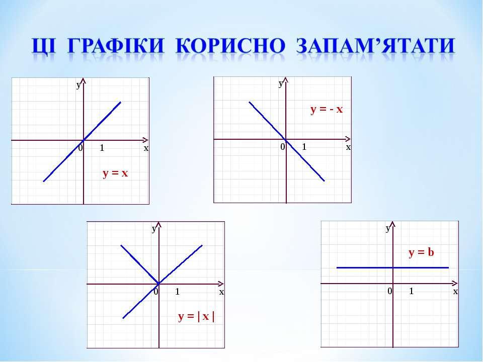 Ці графіки корисно запам'ятати y = x y = - x y = | x | y = b
