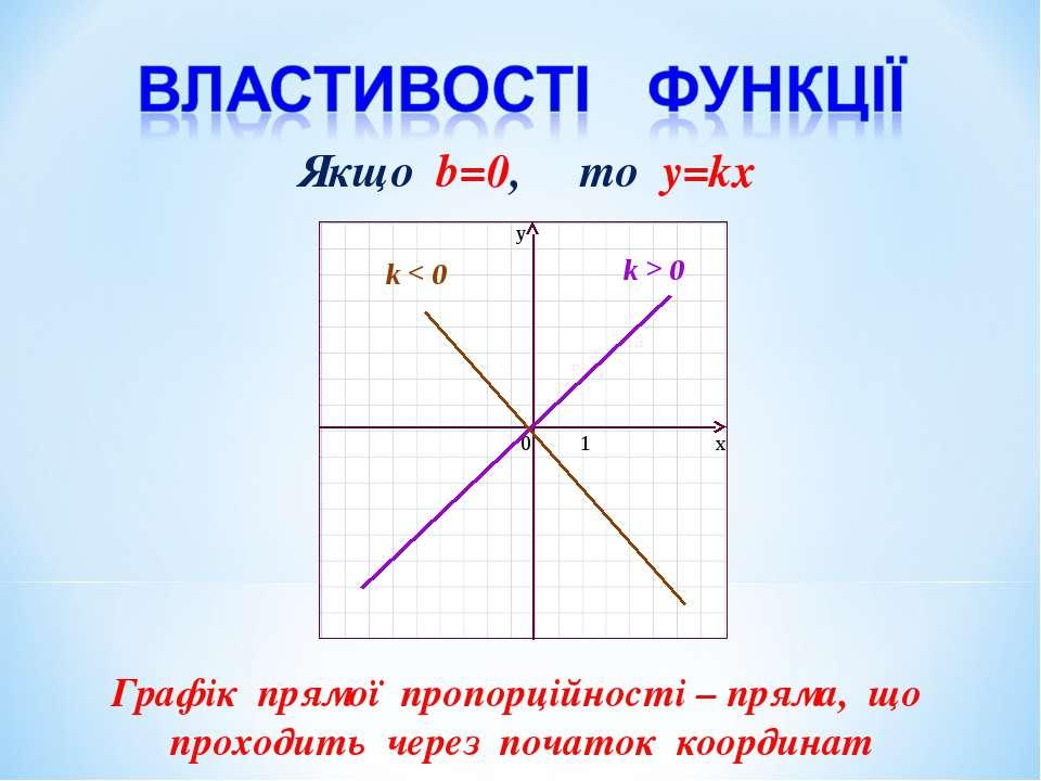 Властивості функції k > 0 k < 0 Графік прямої пропорційності – пряма, що прох...