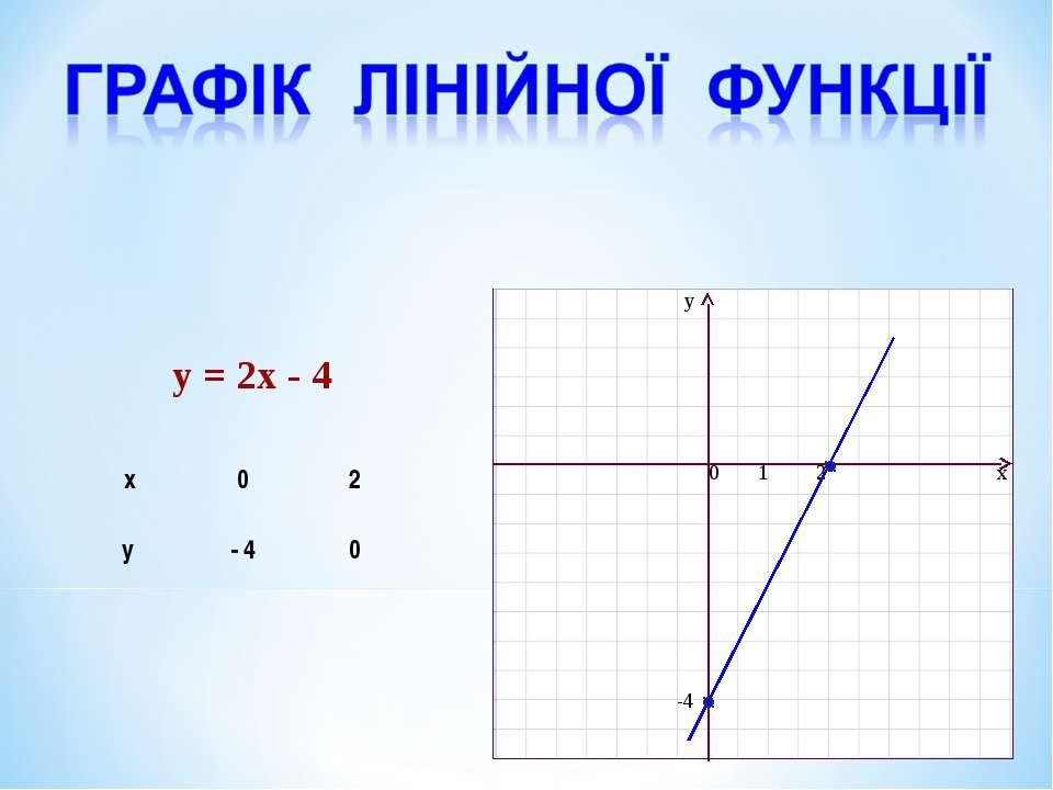 Графік лінійної функції y = 2x - 4 x 0 2 y - 4 0