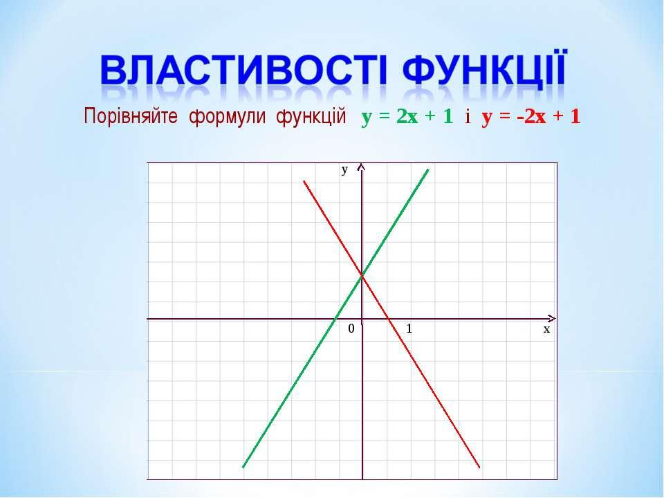 Порівняйте формули функцій y = 2x + 1 і y = -2x + 1
