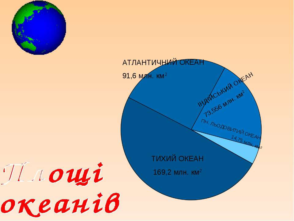 ТИХИЙ ОКЕАН 169,2 млн. км2 АТЛАНТИЧНИЙ ОКЕАН 91,6 млн. км2 ІНДІЙСЬКИЙ ОКЕАН 7...