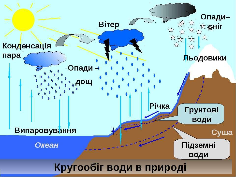 Випаровування Конденсація пара Опади – дощ Опади– сніг Вітер Кругообіг води в...