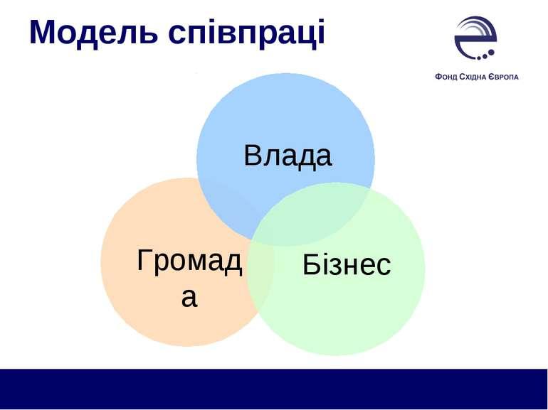 Модель співпраці