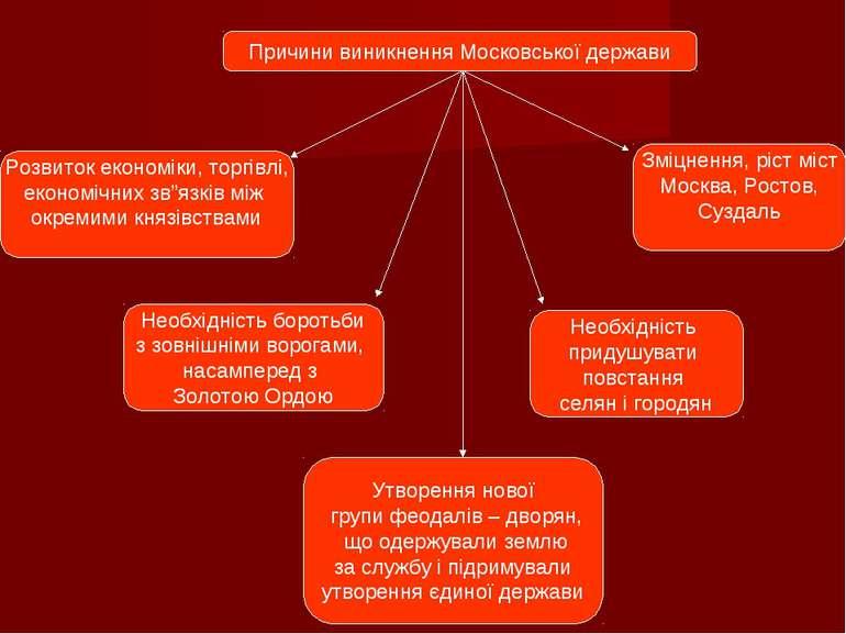 Причини виникнення Московської держави Розвиток економіки, торгівлі, економіч...