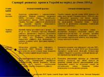 Сценарії розвитку кризи в Україні на період до січня 2010 р. Джерело: За дани...