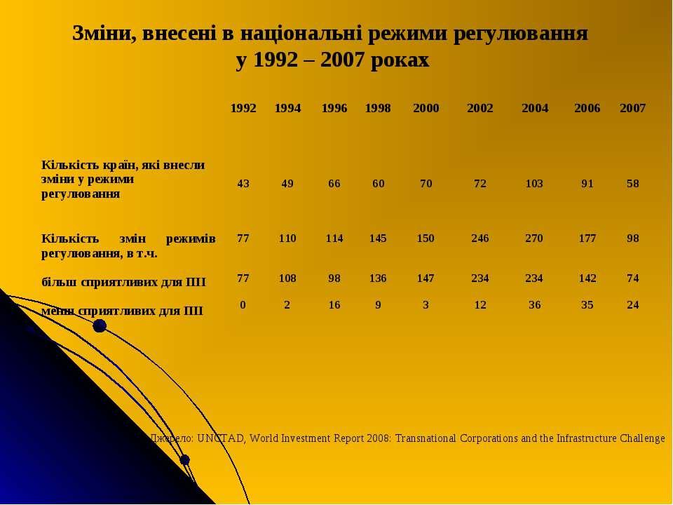 Зміни, внесені в національні режими регулювання у 1992 – 2007 роках Джерело: ...