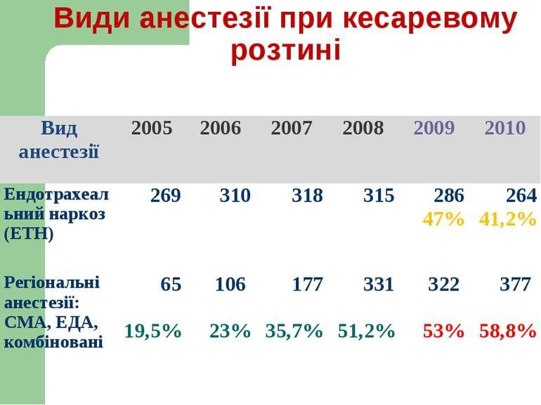 Види анестезії при кесаревому розтині Вид анестезії 2005 2006 2007 2008 2009 ...
